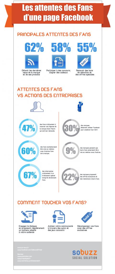 Infographie So-Buzz : Attentes des fans Facebook