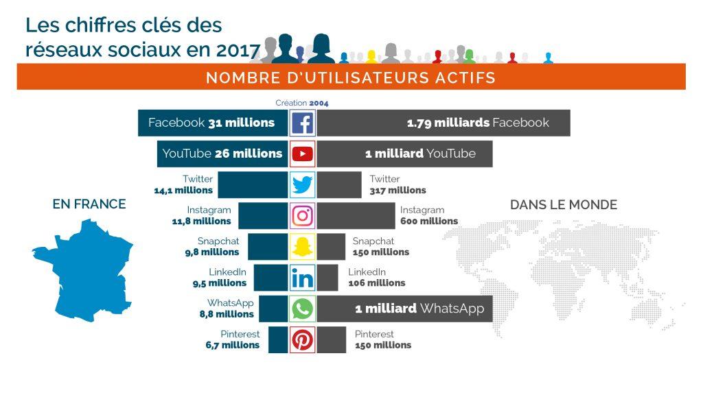 Les chiffres des utilisateurs des réseaux sociaux en 2017